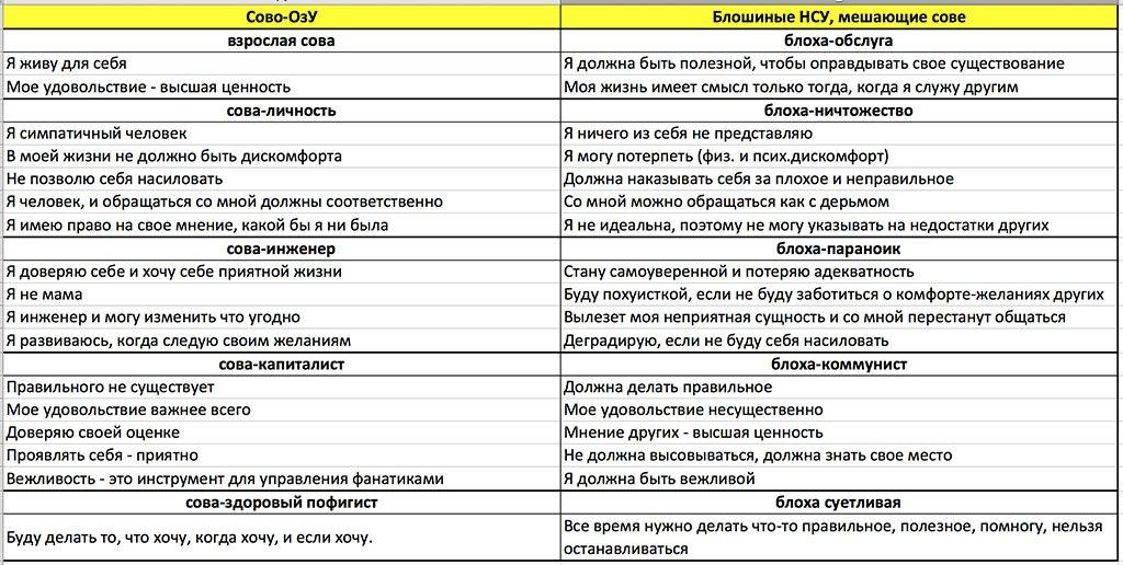 Совиные ОзУ - Блошиные НСУ